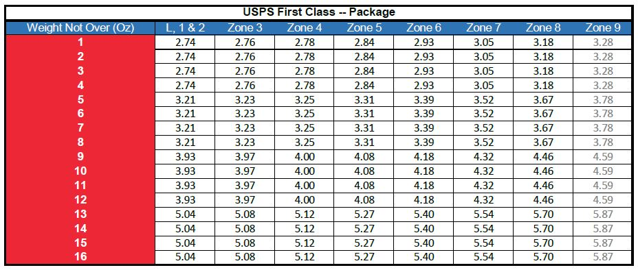 2020 Discount USPS First Class Postage rates offered by MintFulfill